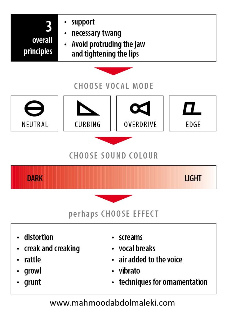 سه اصل کلی در متد CVT در صداسازی ( complete vocal technique )